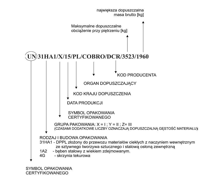 certyfikat-ADR-opis